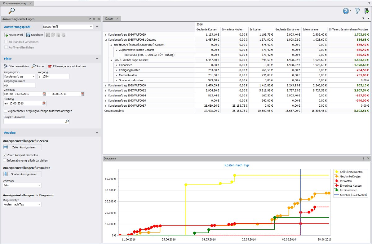 Cost analysis - Earnings and expenses in the overview