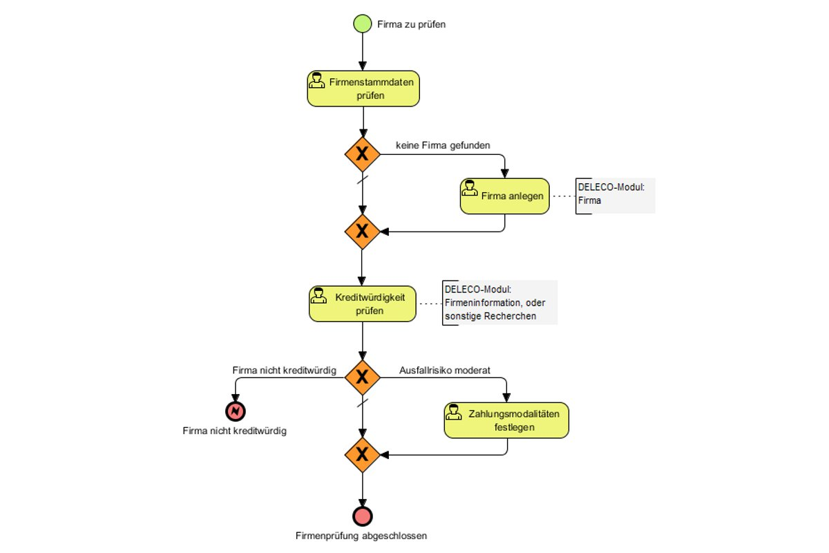 business process modell (BPM) - Test company